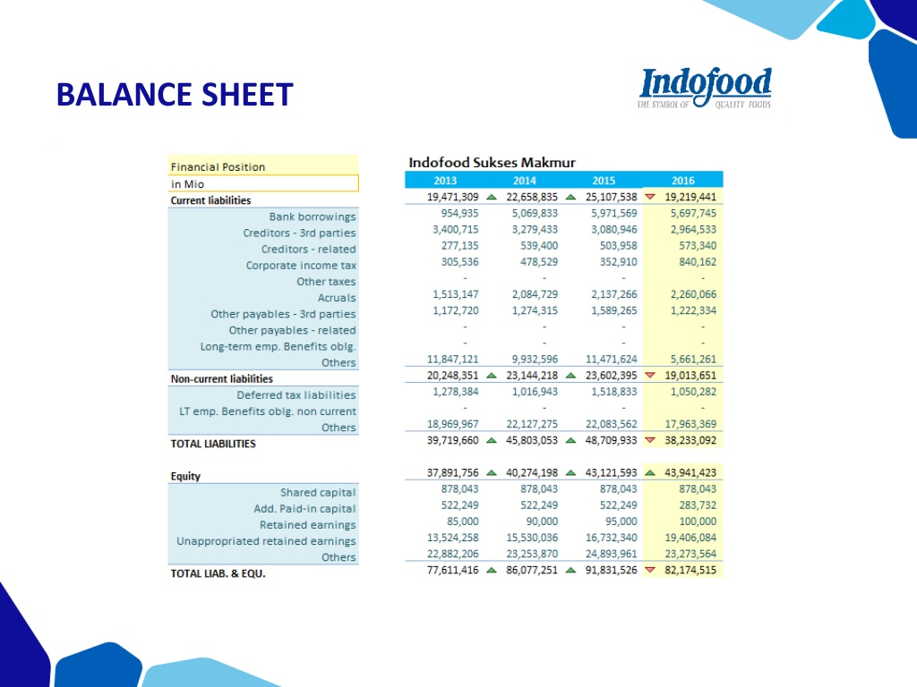 Pentingnya Memahami Laporan Keuangan PT Indofood